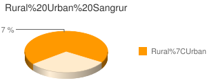 Sangrur census population